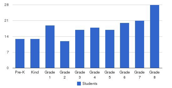 St. Bernard Of Clairvaux School Students by Grade