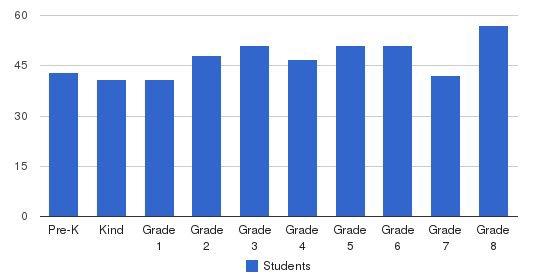 St. Francis De Sales School Students by Grade