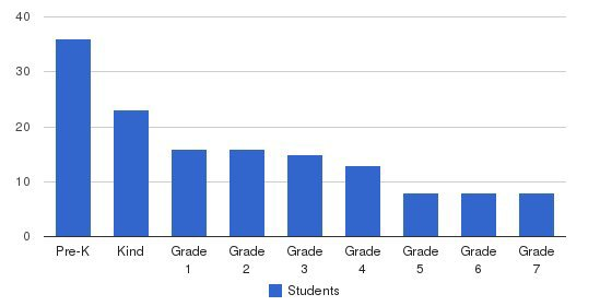 St Joseph Catholic School Students by Grade