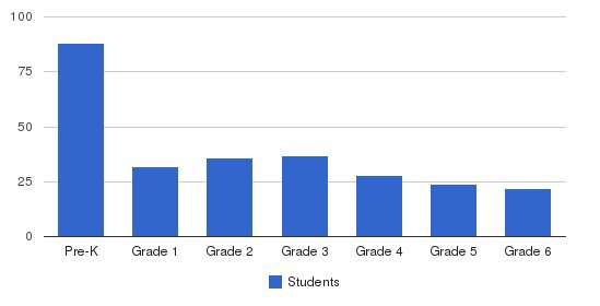 St. Luke School Students by Grade