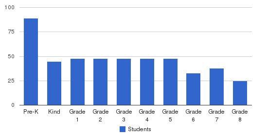 St. Martha Catholic School Students by Grade