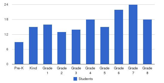 St Mary Of Carmel School Students by Grade