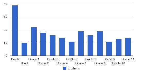 St. Mary S Catholic School Students by Grade