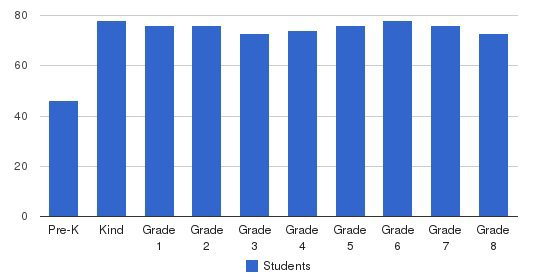 St. Matthew Catholic School Students by Grade