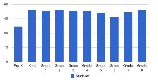 St. Vincent De Paul School Students by Grade