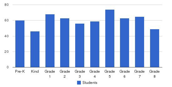 St. Elizabeth Ann Seton School Students by Grade