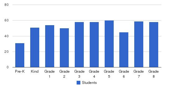St. George Episcopal School Students by Grade