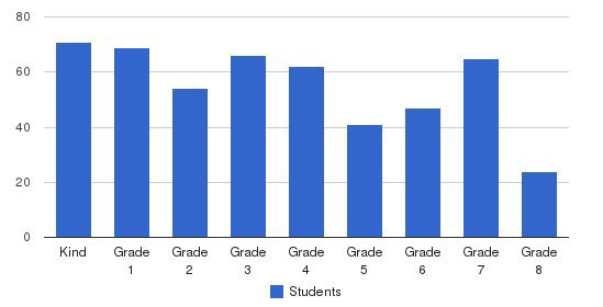 St Elizabeth Ann Seton School Students by Grade