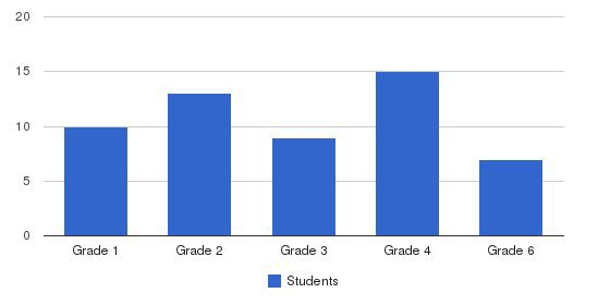 Starpoint School Students by Grade
