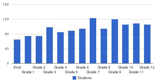 Loma Linda Academy Students by Grade