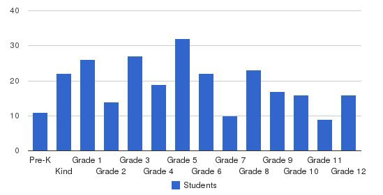 Temple Christian Academy Students by Grade