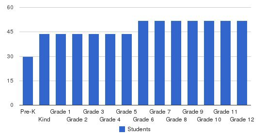 Temple Christian Schools Students by Grade