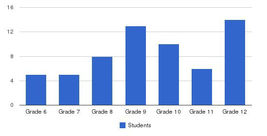 The Tenney School Students by Grade