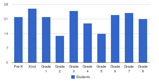 St. Rose Of Lima School Students by Grade