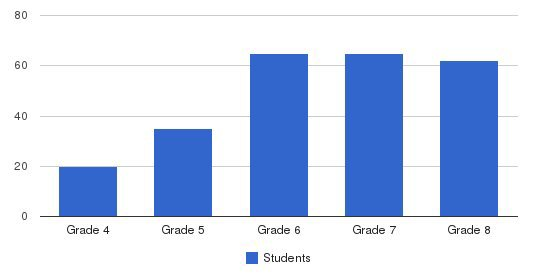 Trafton Academy Students by Grade