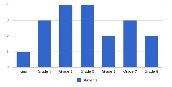 Trillium Day School Students by Grade