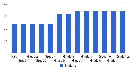 Trinity Valley School Students by Grade