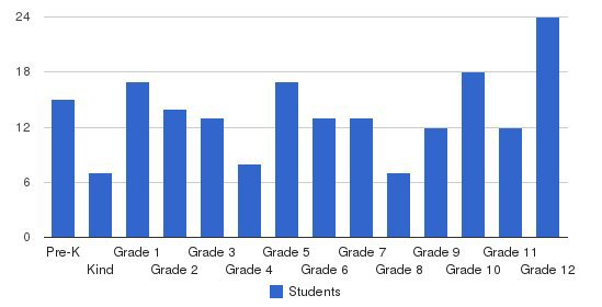 Tyler Street Christian Academy Students by Grade