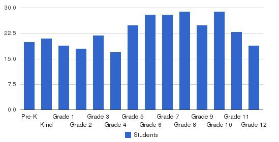 South Texas Christian Academy Students by Grade