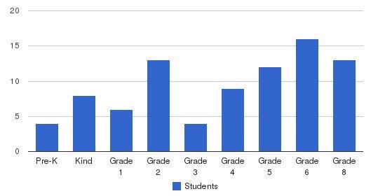 Valley Grande Elementary School Students by Grade