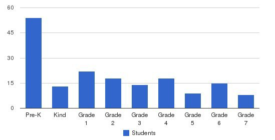 Crossroads Christian Academy Students by Grade