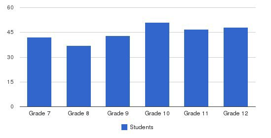 Los Angeles Lutheran Middle & Senior High School Students by Grade