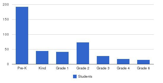 Childrens University Students by Grade