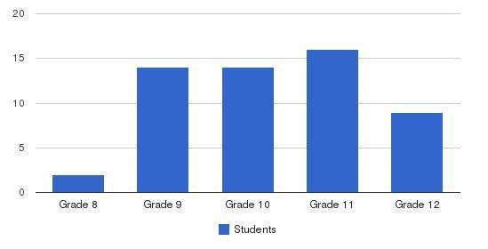 Aspen Ranch Students by Grade