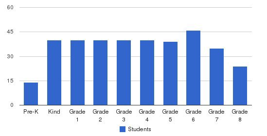 Carden Memorial School Students by Grade