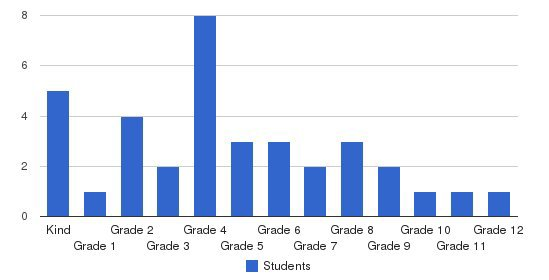 Grace Baptist School Students by Grade