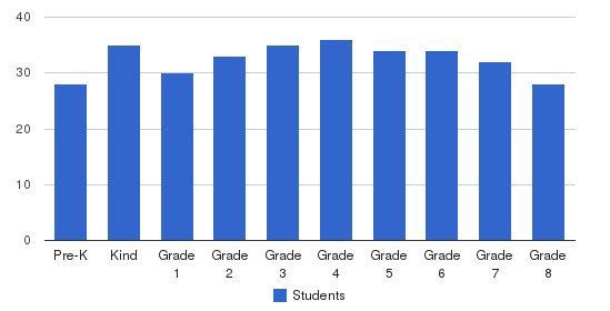 J E Cosgriff Memorial Catholic School Students by Grade