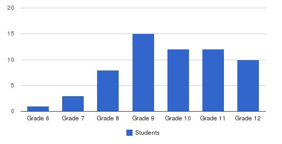 Sorenson`s Ranch School Students by Grade