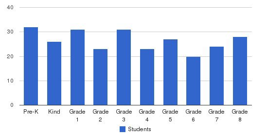 St. Francis Xavier Catholic School Students by Grade