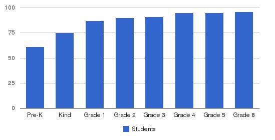 St. John Baptist Elementary School (pk-5) Students by Grade