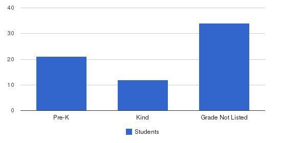 Kids Etc Preschool Students by Grade