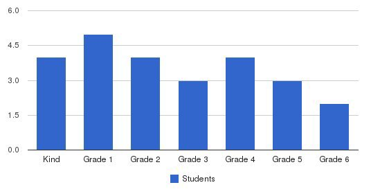 Aurora School Students by Grade