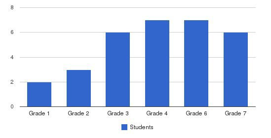 The Baird School Students by Grade