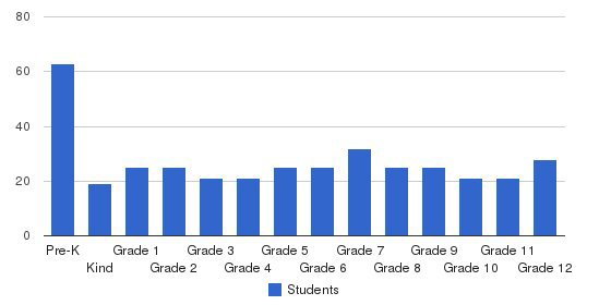 Tabernacle Christian School Students by Grade