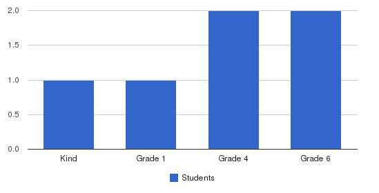 Forrest Ward Memorial School Students by Grade