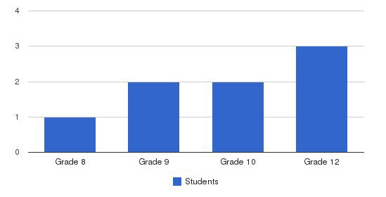 Manchester Village School Students by Grade