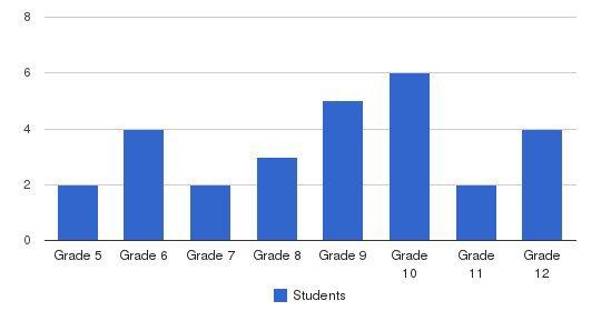 Laraway School Students by Grade
