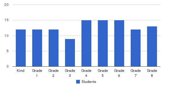Maple Street School Students by Grade