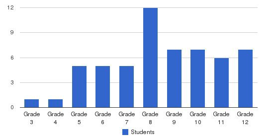 Meadows School Students by Grade
