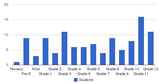 Mid Vermont Christian School Students by Grade