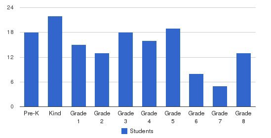 Central Vermont Catholic School Students by Grade
