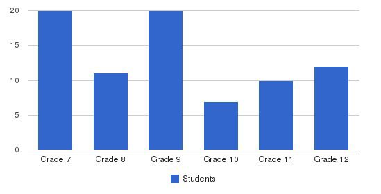 Compass School Students by Grade