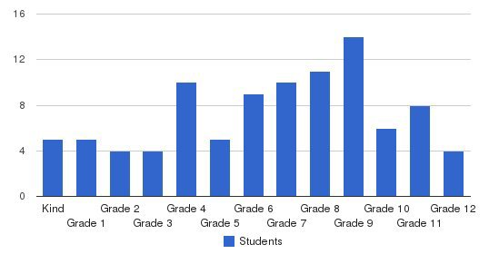 United Christian Academy Students by Grade