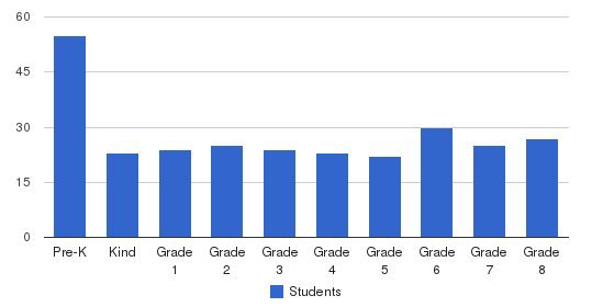 Browne Academy Students by Grade