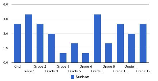 Buford Road Christian Academy Students by Grade