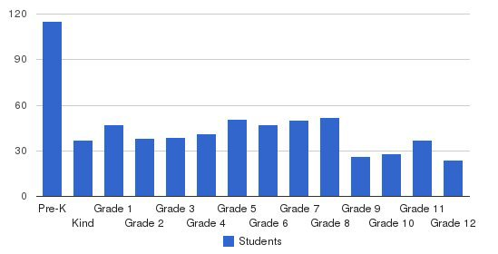 Maranatha Christian Schools Students by Grade